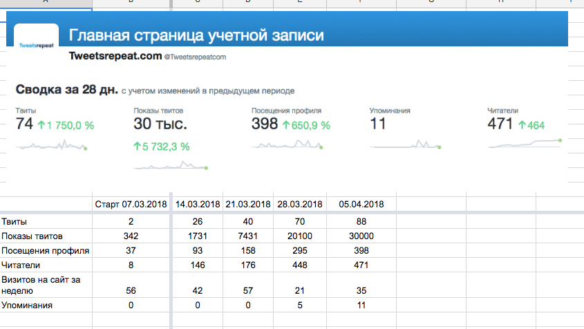 Рост Tweetsrepeatcom