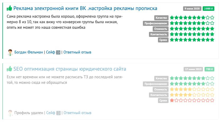 Отзывы о Кадырове Русфете на бирже freelancehunt